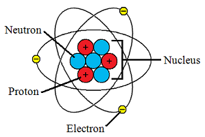 http://www.engineeringarchives.com/img/les_chem_atom_1.png