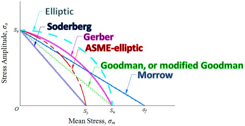 Engarc L Mean Stress Equations