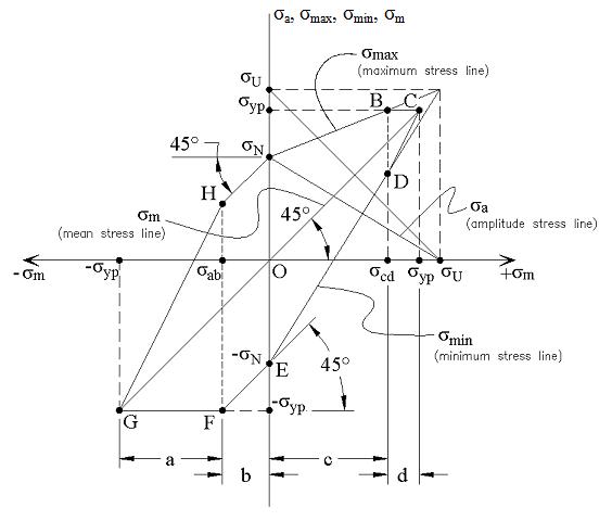 EngArc  L  Modified    Goodman       Diagram