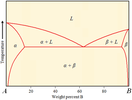 Binary Phase Diagram.Engarc L Eutectic Binary Phase Diagram