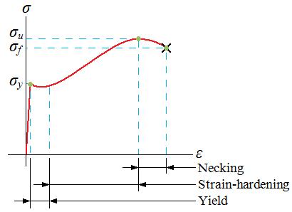 Engarc L Stress Strain Diagram