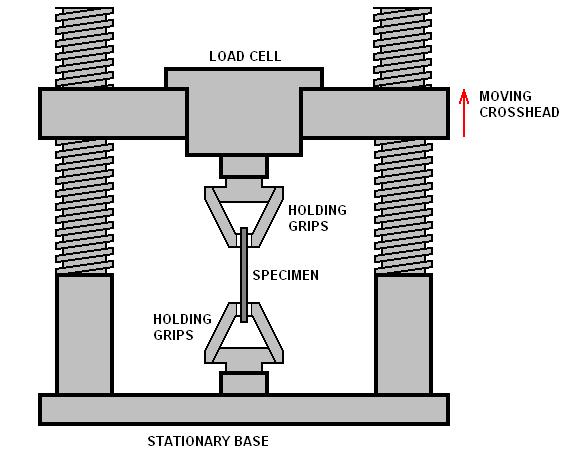 EngArc - L - Tensile Test